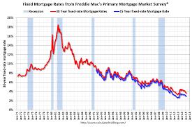 30 Year Bond Yield Chart Historical Mortgage Lionorabsacc Ga