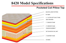 coil mattress vs spring mattress. Fine Mattress Mattress With Cotton Quilted Top Corsicana Regal 8420 Hankins 84204  Pocket Coil Construction Layers With Coil Mattress Vs Spring T