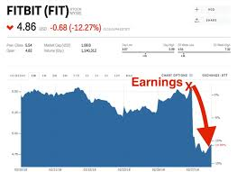 Fitbit Stock Quote Simple Fitbit Is Getting Whacked After Sales Of Its New Smartwatch