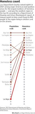 Las Vegas Population Growth Chart Southern Nevada Among Nations Highest In Homeless