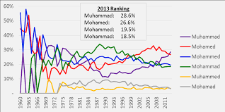 Popularity Of The Name Muhammad Chart It
