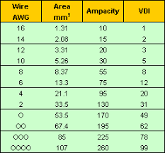 Wire Capacity Chart Fuel Cells For Power Wire Gauge Selection Table