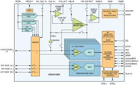detecting and distinguishing cardiac pacing artifacts analog devices adas1000 block diagram