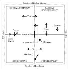 Technological Determinism Figure 2 From Organizing And Reframing Technological