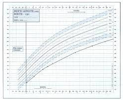 Russell Silver Syndrome Growth Chart Baby Growth Baby