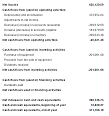 What Is A Cash Flow Report Using Nav Account Schedules To Create Cash Flow Statements