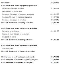 Creating A Cash Flow Statement Using Nav Account Schedules To Create Cash Flow Statements