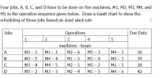 M4 Chart Four Jobs A B C And D Have To Be Done On Five