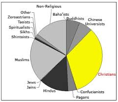 Pie Chart Religions Of The World Look At World Religions A Pie Chart Doug Lawrences
