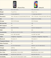 Iphone 6 Plus Vs Galaxy S5 A Detailed Comparison Bgr