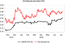 More Ted Spread Widening On The Way Variant Perception
