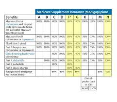 Medicare Supplement Plans Chart 2018 Medicare Supplement Faqs