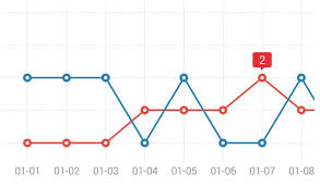 Line Chart In Android Studio An Easy To Use Android Charts Library With Animation