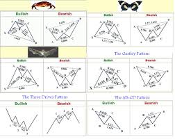 Harmonic Patterns Amazing Harmonic Trading Patterns What Are They Algorithmic And