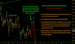 Advance America Rate Chart Gold Charts And Quotes Tradingview