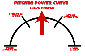 Image result for power pitching