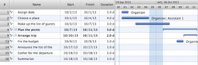 Gantt Chart Lesson Gantt Chart Software Project Management Software Working