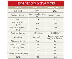 what s the difference between hdmi and displayport the displayport content protection dpcp encryption scheme protects copyrighted material from being copied or transmitted dp can also implement hdcp if it