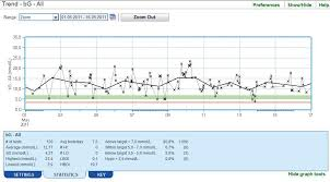Insulin Sugar Chart Trend Graph Accu Chek
