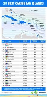 Caribbean Islands Comparison Chart This Map Shows Our Ranking Of The Best Caribbean Islands
