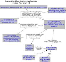 Service Request Flow Chart Request For Plant Engineering Services Process Flow Chart
