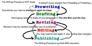 writing process and thesis organizer lessons teach writing process from east to west
