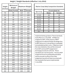 Army Apft Chart Marine Corps Height And Weight Standard Army Apft Score