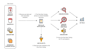Using Jdbc Drivers With Aws Glue And Spark