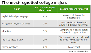 The 5 College Majors American Students Most Regret Picking