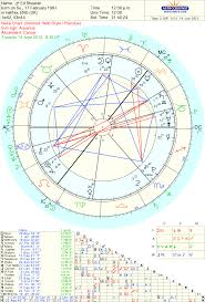 Ed Sheeran Shape Of You Astrology Tara Greene Tarot