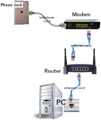 linksys wireless router connections images linksys ea max modem router setup router setup canby telcom