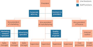 A Typical Organization Chart Showing Delegation Of Authority Would Show Building Organizational Structures Introduction To Business