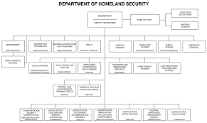 Home Homeland Security Research Libguides At University