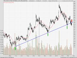 Lt Technical Chart Technical Pick Reliance Ind Lt And Canara Bank Brameshs