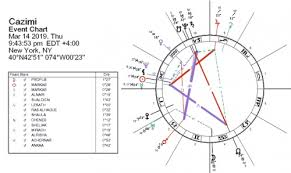 How To Do My Natal Chart What If I Have Mercury Retrograde In My Birth Chart