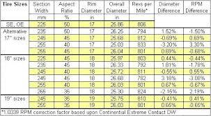 Tire Size Rpm Chart Tire Size Chart Dimensions Info Regarding Tires Size Chart