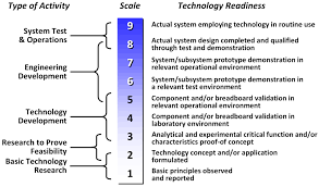 Technology Readiness Level 91 Technology Readiness Level And Americas Spacefaring Future