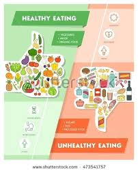 Healthy Vs Unhealthy Food Chart Vector Images Illustrations And Healthy Fresh Vegetables