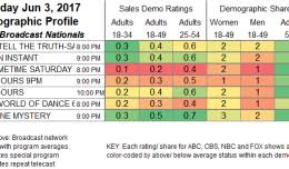 Silicon Valley Ratings Showbuzz Daily