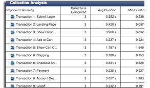 Transaction Analysis Chart Creating Transactions