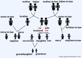 Family Tree Relationship Chart Family Tree Relationship Names In English
