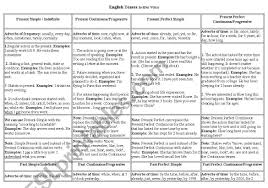 Tense Adverb Chart English Tenses Table Chart Esl Worksheet By Ann2011