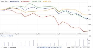 Stock Comparison Chart Yahoo Vs Tech Stocks Sad Snapshot Seeking Alpha