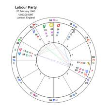 Where Next For The Labour Party Capricorn Astrology Research