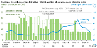 Co2 Historical Chart Regional Greenhouse Gas Initiative Auction Prices Are The