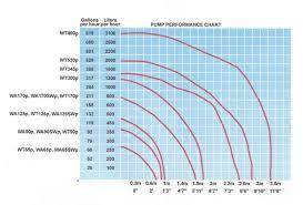 Pumps Water Flow Rate Pumps Rise Pumps Gph Pump
