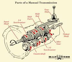 how manual transmission works in vehicles the art of manliness parts of a manual transmission illustration diagram