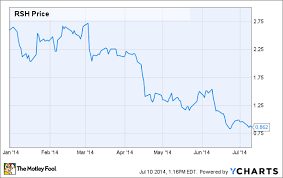 Why Radioshack Stock Is Down 68 This Year The Motley Fool