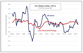 Headline Inflation Chart Ed Dolan Blog Looking Behind The Cpi Headlines To Spot