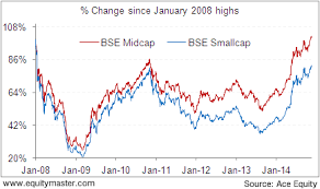 How Far Are The Midcap And Smallcap Indices From 2008 Highs